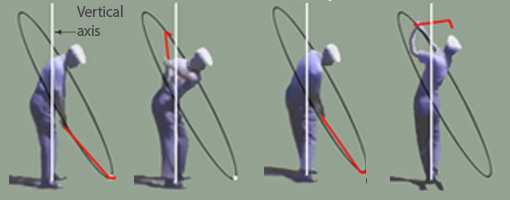 Correct Golf Swing Rotation Maximizes Power To The Club Head