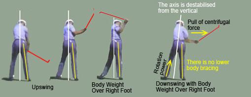 Understanding Golf Swing Weight Shift